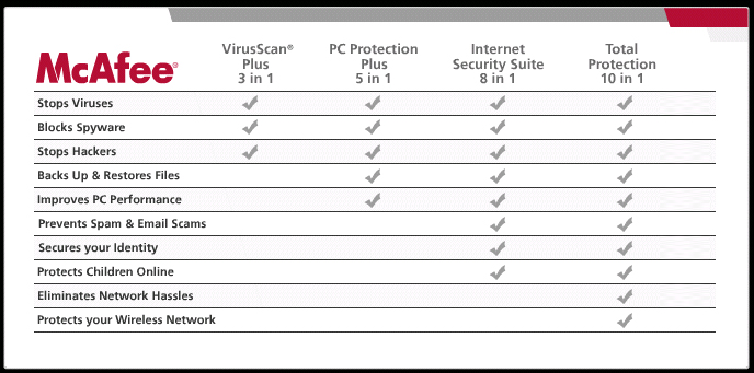mcafee total protection free